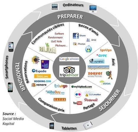 Stratégies de Medias Sociaux...: Panorama de l'e-tourisme 2012 | Formation Web 2.0 Tourisme | Scoop.it