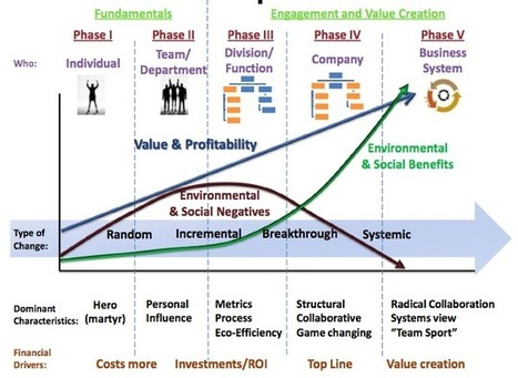 A Sustainable Business Roadmap: The Hagen-Wilhelm Chart for Change | Sustainable Brands | Sustainable Futures | Scoop.it
