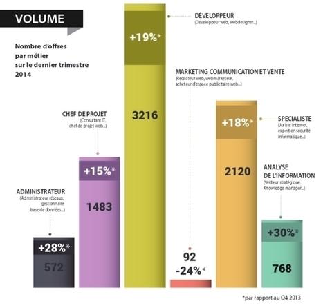 Métiers du numérique : les développeurs ont le vent en poupe - ZDNet France | Actualité - Information - Documentation - Culture | Scoop.it