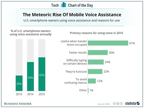 Here's why Amazon, Google, and Apple are fighting over voice-activated home devices | Entrepreneurship, Innovation | Scoop.it