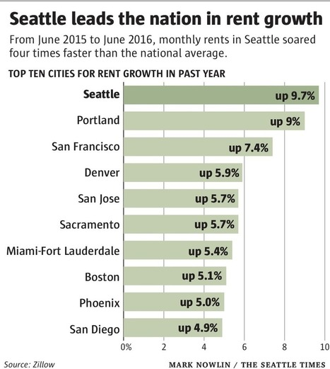 Seattle rents now growing faster than in any other U.S. city | Dylan Simon -- Colliers International | Scoop.it