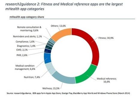 Report: Health app market has a few big winners | mobihealthnews | AMAZING mHealth | Scoop.it