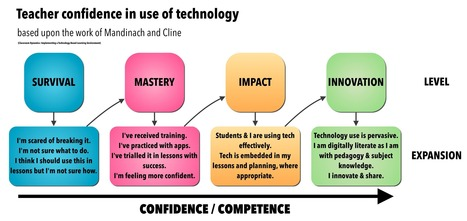 Don't use technology.… Do use technology.… - Mark Anderson's Blog | 21 century learning classroom | Scoop.it