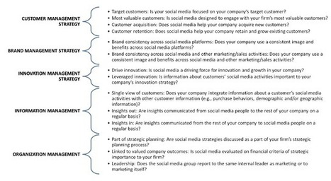 How marketers should integrate social media with their companies' strategies? | Social Media Leadership | IMC | Scoop.it
