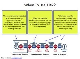 Innovation and Introduction to TRIZ Theory for New Product Development Process ...  | Management - Innovation -Technology and beyond | Scoop.it