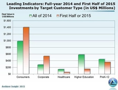 Investments in ed-tech companies reach new high in first half of 2015 | TRENDS IN HIGHER EDUCATION | Scoop.it