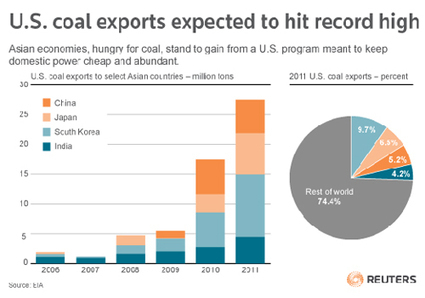Coal Exports Booming at U.S. Taxpayers' Expense | EcoWatch | Scoop.it