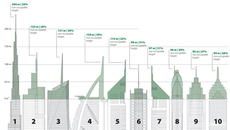 Much of the height in Earth's tallest towers is useless space | Geography | Scoop.it