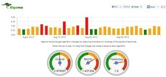Tracking Google Algo Fluctuation With MozCast and Algoroo   Mac SEO Tools and Tips   Scoop.it