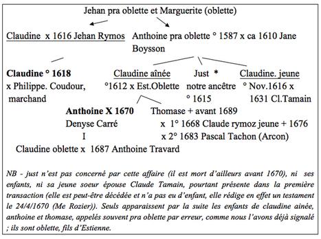 « Les pères de nos aïeux » : La parentèle et le... | Histoire Familiale | Scoop.it