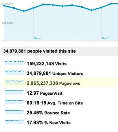 The Massive Guide to Getting Massive Traffic | SEO Vietnam | Scoop.it