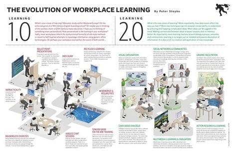 Evolución del aprendizaje 1.0 al 2.0 | Aprendizaje en red. El cambio de paradigma. | Scoop.it