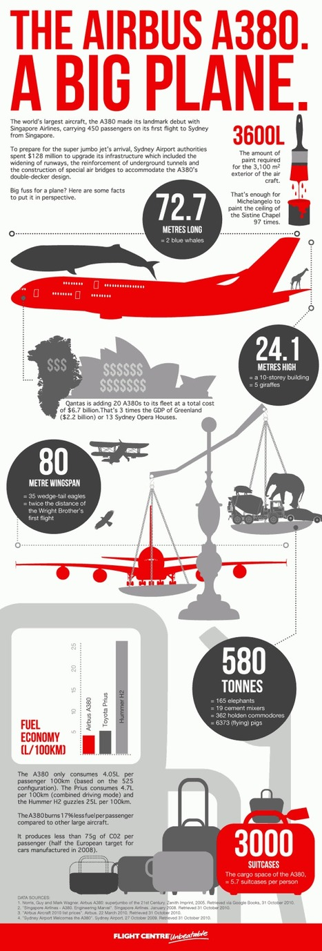 Airbus A380 Extraordinary Facts | Infographics | Scoop.it