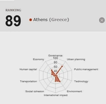 Cities in Motion Index 2014 : Πόλεις και Πολιτικές   Cities and Policies ( Place Management and Branding )   Scoop.it