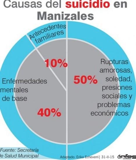 Universidades de Manizales crean red para prevenir el suicidio   Alianza Superior   Scoop.it