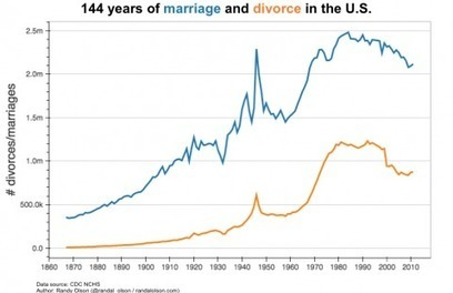 144 years of marriage and divorce in the United States, in one chart | Writing, Research, Applied Thinking and Applied Theory: Solutions with Interesting Implications, Problem Solving, Teaching and Research driven solutions | Scoop.it
