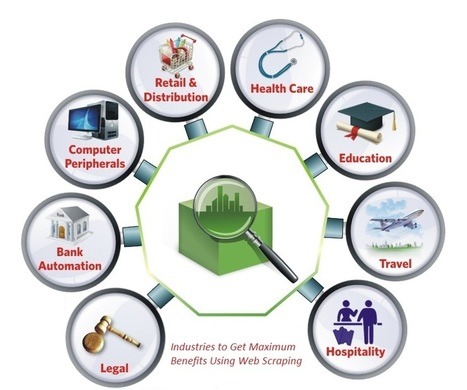 8 Industries to Get Maximum Benefits Using Web Scraping   Web Data Scraping Services   Scoop.it