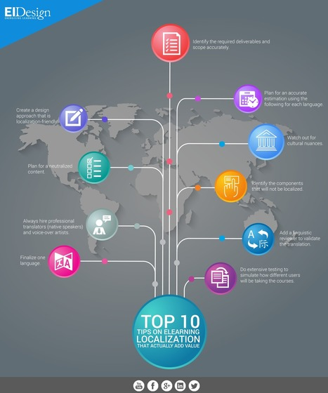 Top 10 Tips on eLearning Localization that Actually Add Value Infographic - e-Learning Infographics | Entrepreneurship and Trends in E-Learning | Scoop.it