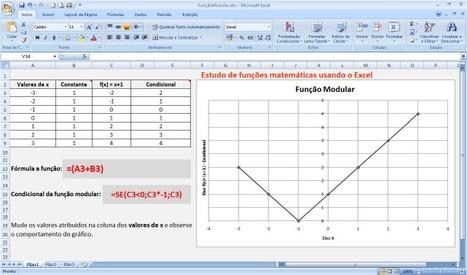 Estudo de funções matemáticas usando o Excel [Função Modular] ~ Prof. Edigley Alexandre | Funciones de variable real | Scoop.it