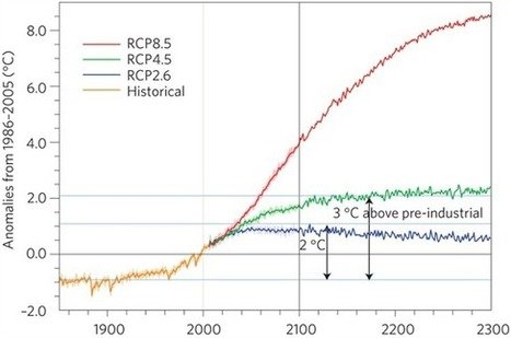 What happens if we overshoot the two degree target for limiting global warming? | Carbon Brief | GarryRogers Biosphere News | Scoop.it