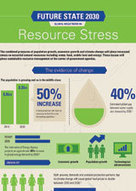 Resource stress – Future State 2030 | KPMG | GLOBAL | Sustain Our Earth | Scoop.it