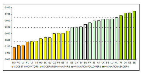 EU Member States' innovation performance | Finland | Scoop.it
