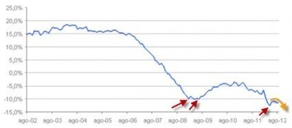 No dead cat bounce in spanish home price which collapse 12% in August | ZeroHedge | Che fine faranno i nostri soldi? | Scoop.it