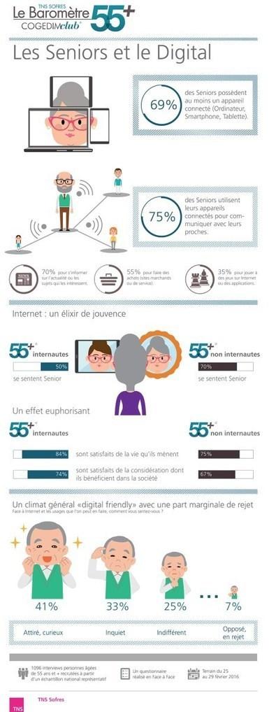 Infographie : Sénior et Digital | UseNum - Senior | Scoop.it