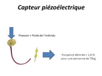 Le projet de chaise récupératrice d énergie de K ISEN Cool | STI2D_bertrand | Scoop.it