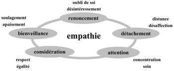Recruter un manager : l'empathie peut faire la différence | Ces différences qui nous rassemblent... ou pas | Scoop.it