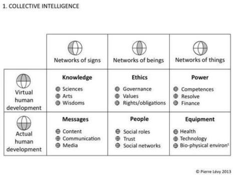 Twitter / plevy: Collective Intelligence in ... | Strategic Intelligence | Scoop.it