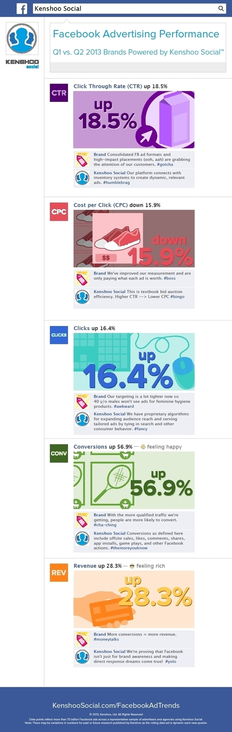INFOGRAPHIC: Kenshoo Social Reports Strong Facebook Ad Numbers For 2Q 2013 Vs. 1Q | MarketingHits | Scoop.it