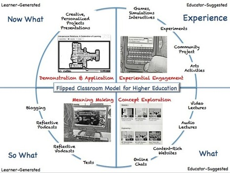 Flipped Classroom: The Full Picture for Higher Education | Vicens | Scoop.it