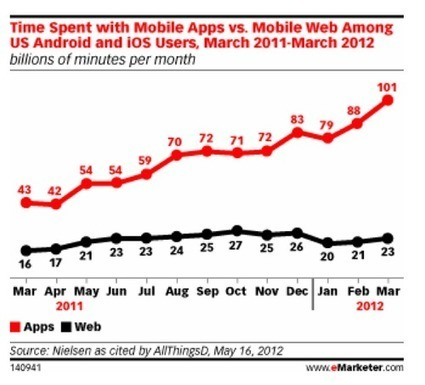 Mobile App vs Mobile Website? What's better for business? 14 decision makers | Integrated Brand Communications | Scoop.it