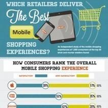 #Mobile Retail Experience   Social Media e Innovación Tecnológica   Scoop.it