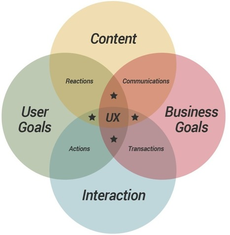 10 of the Best UX Infographics - The Usabilla Blog | Expertiential Design | Scoop.it