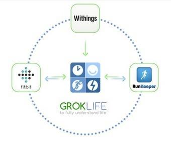 GrokLife | Quantified Self Journey | Scoop.it