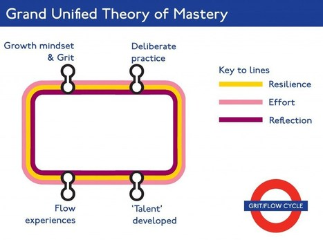 The Grand Unified Theory of Mastery | David Didau: The Learning Spy | Teaching and Learning at St Edmund Campion | Scoop.it