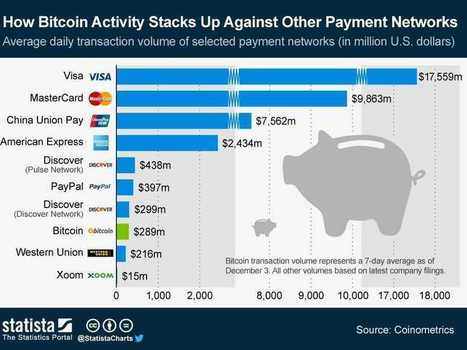 Bitcoin Versus PayPal Comparison - Business Insider | Social Shopping | Scoop.it