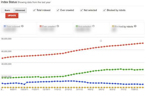 Exploring Google's SEO Toolset   Prozac Moments   Scoop.it