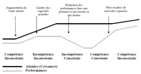 les etapes de l'apprentissage | PEDAGOGIE ET FORMATION | Autodidacte | Scoop.it