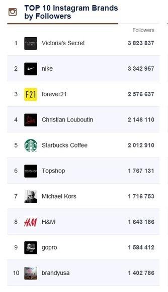 Comment les marques utilisent Instagram : 8 exemples de réussite | Philippine Ruther | Scoop.it
