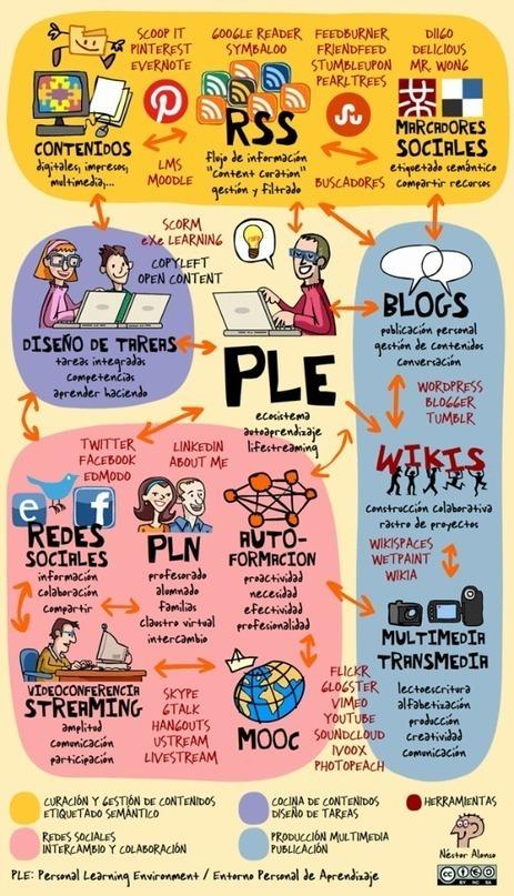 Desmitificando el PLE | Orientación Educativa - Enlaces para mi P.L.E. | Scoop.it