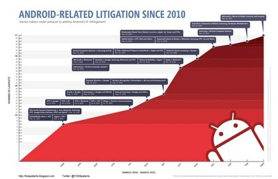 FOSS Patents: Infographic: 37 Android-related patent lawsuits (since 2010) | Infographics | Scoop.it