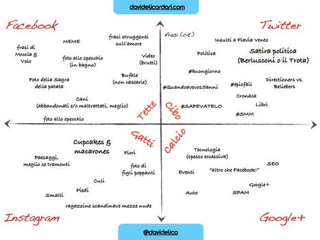 L'introvabile guida al successo sui Social Network | Social Media War | Scoop.it