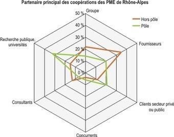 Insee - Entreprises - PME de Rhône-Alpes : innover pour gagner en compétitivité | PLATO France | Scoop.it
