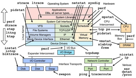Linux Performance | Big and Open Data, FabLab, Internet of things | Scoop.it