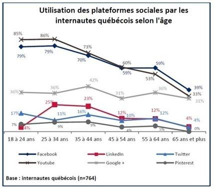 Les médias sociaux au Québec, opportunités en 2013? | Communication | Scoop.it