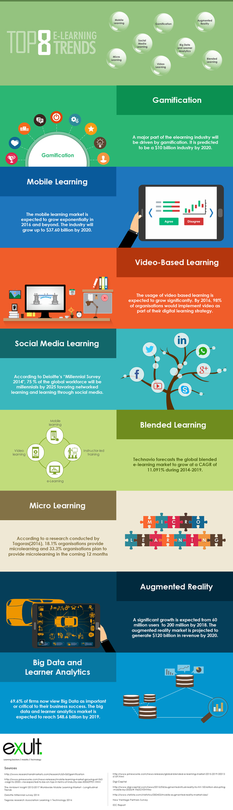 Top 8 eLearning Trends Infographic - e-Learning Infographics | Create: 2.0 Tools... and ESL | Scoop.it