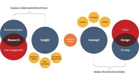 Symplicit – An Experience Design Consultancy   Bonico™  Strategy & WorkSpace Design   Scoop.it